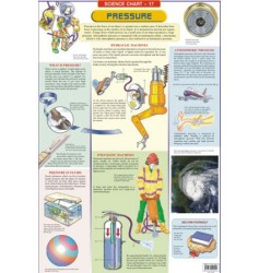 Science Charts: Pressure
